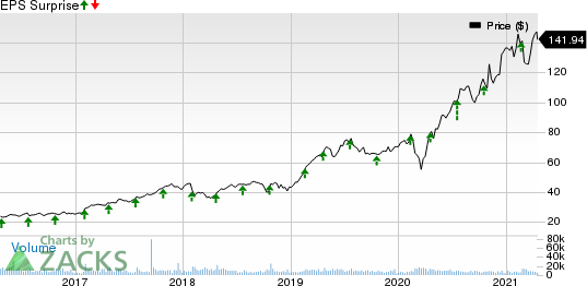 Cadence Design Systems, Inc. Price and EPS Surprise