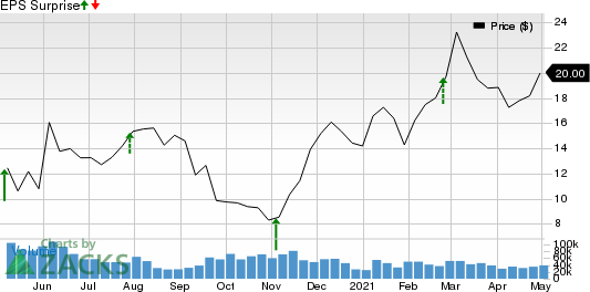 APA Corporation Price and EPS Surprise