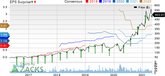 HubSpot, Inc. Price, Consensus and EPS Surprise