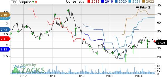 NETGEAR, Inc. Price, Consensus and EPS Surprise