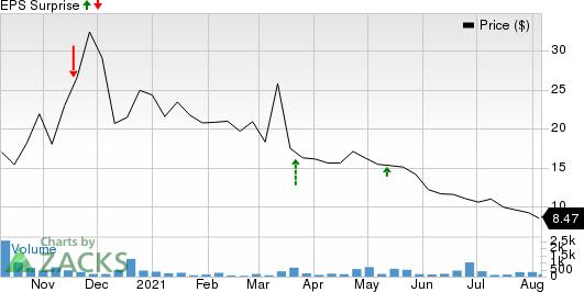 Spruce Biosciences, Inc. Price and EPS Surprise