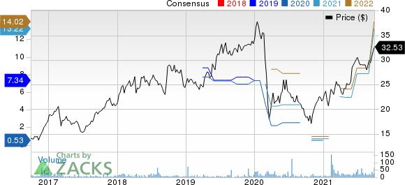 Gazprom Neft OAO Price and Consensus