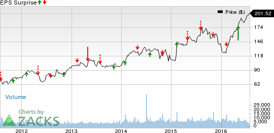 Martin Marietta (MLM): What's in Store this Earnings Season?