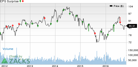 ExxonMobil (XOM): What's in Store this Earnings Season?