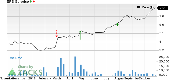 Should You Buy Banco Santander (BSBR) Ahead of Earnings?