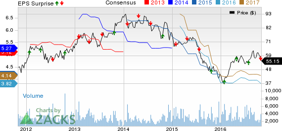 WESCO (WCC) Earnings and Revenues Miss Estimates in Q3