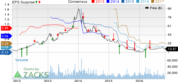 Can 3D Systems (DDD) Spring an Earnings Surprise in Q3?