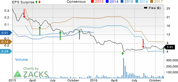 LendingClub (LC) Jumps on Lower-than-Expected Q3 Loss