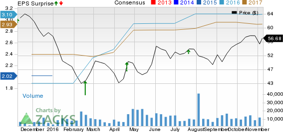 DISH Network (DISH) Misses on Earnings and Revenues in Q3
