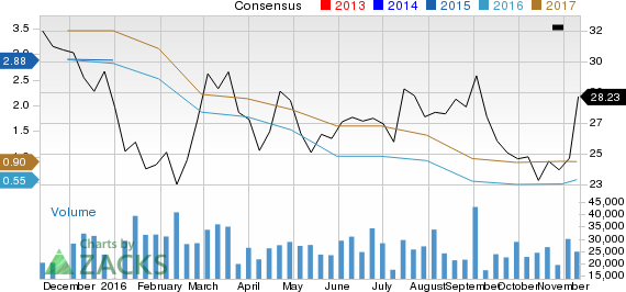 Can The Mosaic (MOS) Run Higher on Strong Earnings Estimate Revisions?