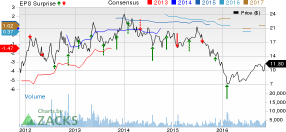 Beazer Homes (BZH) Q4 Earnings, Revenues Miss Estimates