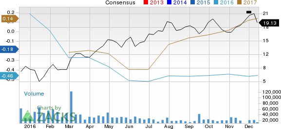 CONSOL Energy (CNX): Strong Industry, Solid Earnings Estimate Revisions