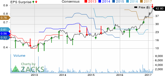 Pegasystems (PEGA) Misses Q4 Earnings, Revenues Down Y/Y