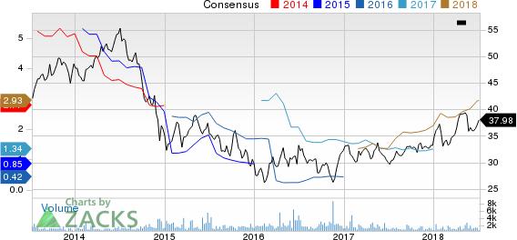 Eni SpA Price and Consensus