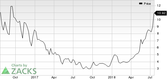 Lonestar Resources US Inc. Price