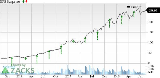 Tech Stocks Poised to Smash Estimates This Earnings Season: Nvidia Corporation (NVDA)