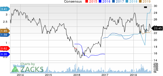 Leucadia National Corporation Price and Consensus
