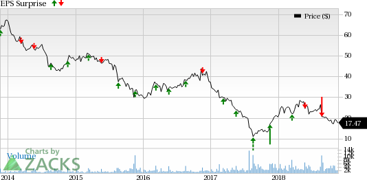 ea4660f1b Factors Likely to Decide Hibbett s (HIBB) Fate in Q3 Earnings ...