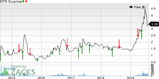 Flexible Solutions International Inc. Price and EPS Surprise