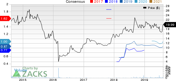 Hanger Inc. Price and Consensus