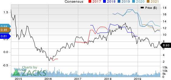 Enerplus Corporation Price and Consensus