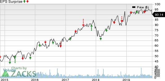 Chesapeake Utilities Corporation Price and EPS Surprise