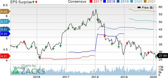 Unum Group Price, Consensus and EPS Surprise