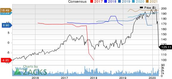 RenaissanceRe Holdings Ltd. Price and Consensus