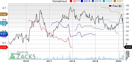 Cott Corporation Price and Consensus