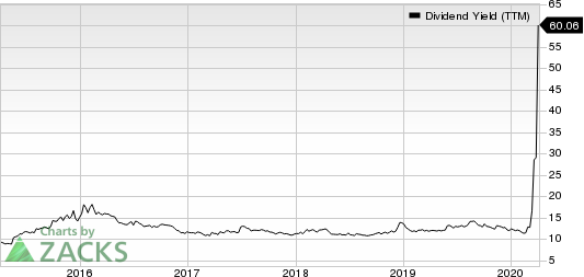 New Residential Investment Corp. Dividend Yield (TTM)