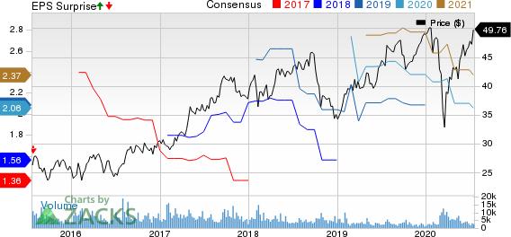 Koninklijke Philips N.V. Price, Consensus and EPS Surprise
