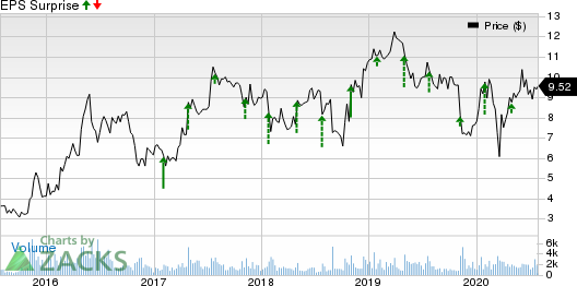 Mitek Systems, Inc. Price and EPS Surprise