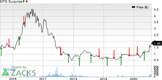 Asanko Gold Inc. Price and EPS Surprise