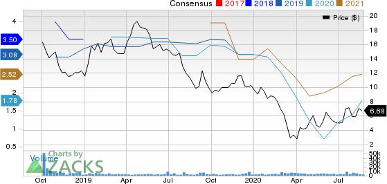 Garrett Motion Inc. Price and Consensus