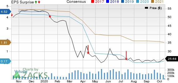Wells Fargo  Company Price, Consensus and EPS Surprise