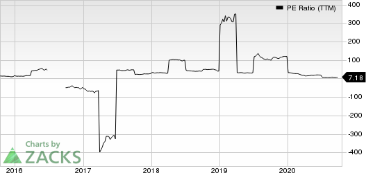 StealthGas, Inc. PE Ratio (TTM)