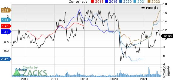 Petroleo Brasileiro S.A. Petrobras Price and Consensus