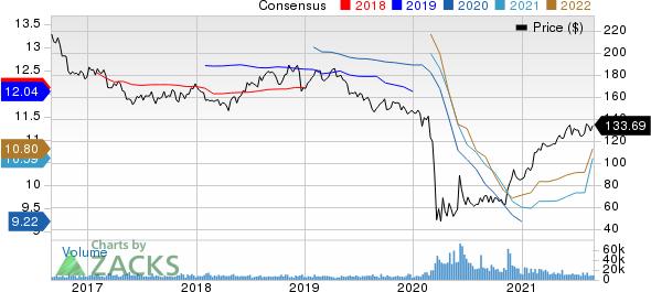 Simon Property Group, Inc. Price and Consensus