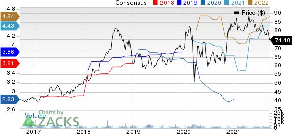 Encompass Health Corporation Price and Consensus