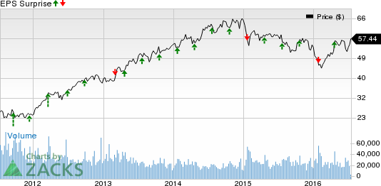 Discover Financial (DFS) Q2 Earnings: A Surprise in Store?