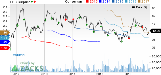 Fastenal (FAST) Misses Q3 Earnings, Core Business Hurts