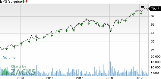 Can Amphenol (APH) Continue its Earnings Momentum in Q1?
