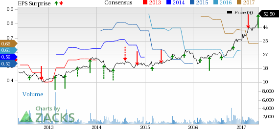 pegasystems inc price consensus and eps surprise