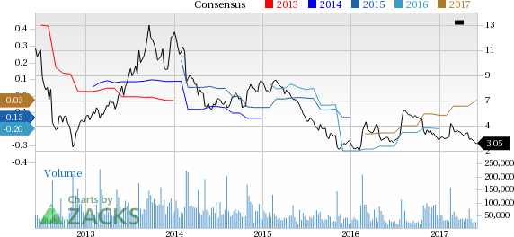 Why Is Groupon (GRPN) Down 9.3% Since the Last Earnings Report?