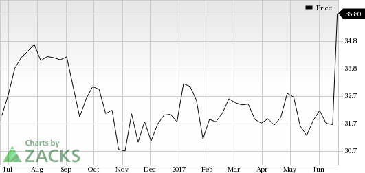 CA, Inc. (CA) Surges: Stock Moves 13.4% Higher