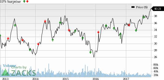 Exelon stock forecast