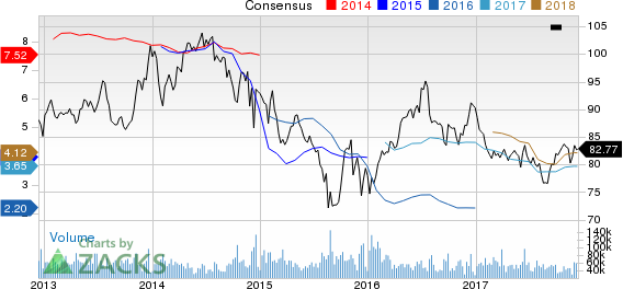 Exxon Mobil Corporation Price and Consensus