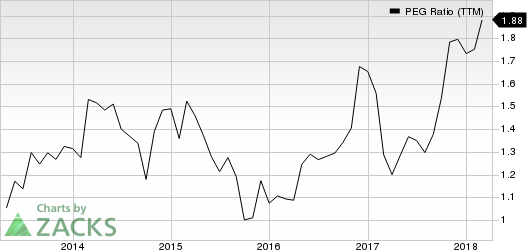 ICF International, Inc. PEG Ratio (TTM)