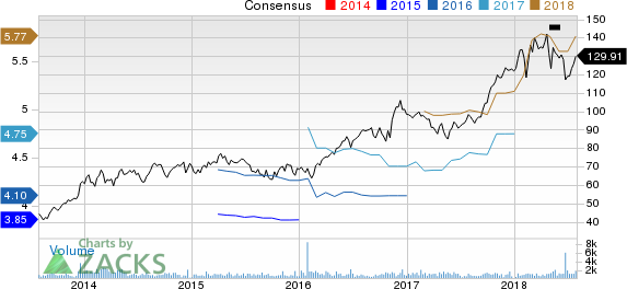 Curtiss-Wright Corporation Price and Consensus