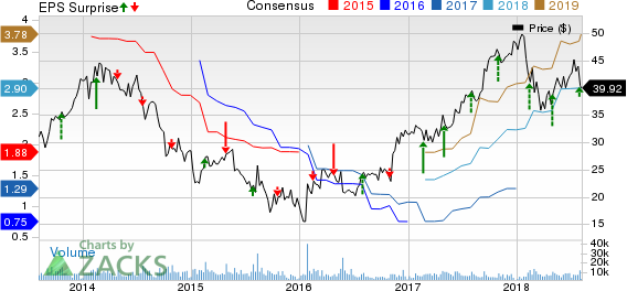 Terex Corporation Price, Consensus and EPS Surprise